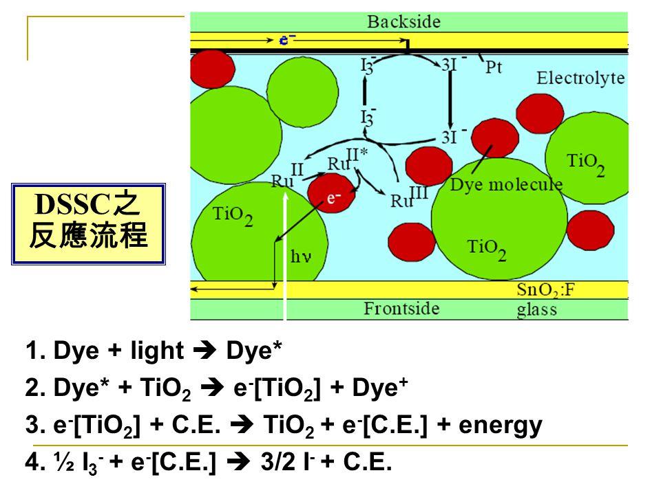 DSSC之 反應流程 1. Dye + light  Dye* 2. Dye* + TiO2  e-[TiO2] + Dye+